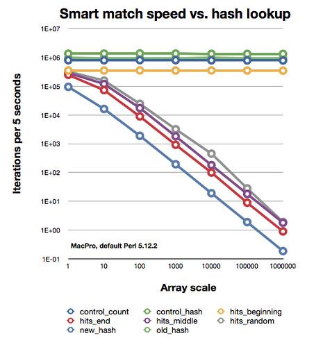 Smart match v. hash