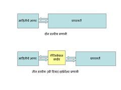तीन स्तरीय (थ्री टियर) हार्डवेअर प्रणाली