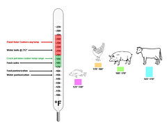 Solar Cooking Thermometer - °F version (EBKauai) Tags: food chart chicken cooking pig solar cow panel oven beef graph safety pork poultry kauai safe temperature thermometer cooker crockpot funnel slowcooker bananaguy cookit slocooker