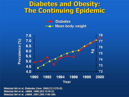 "What used to be called ""adult onset diabetes"" is now called Type 2 because ..."