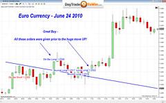 Atlas Line Euro Trading