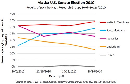 Alaska U.S. Senate Election 2010