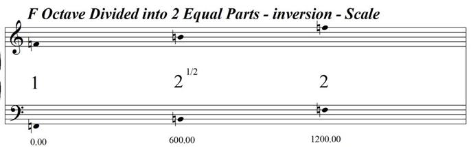 FOctaveDividedInto2EqualParts-Inversion