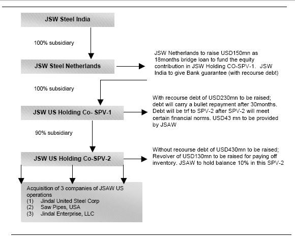 Emkay Deal Update : JSW Steel Buys US arm of Jindal Saw via