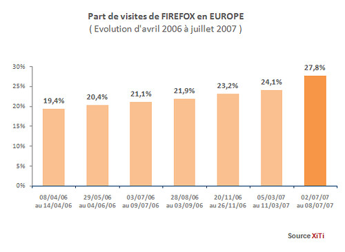 Firefox market share consistently going upward in Europe