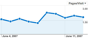 Avg. Page Views - After Related Posts