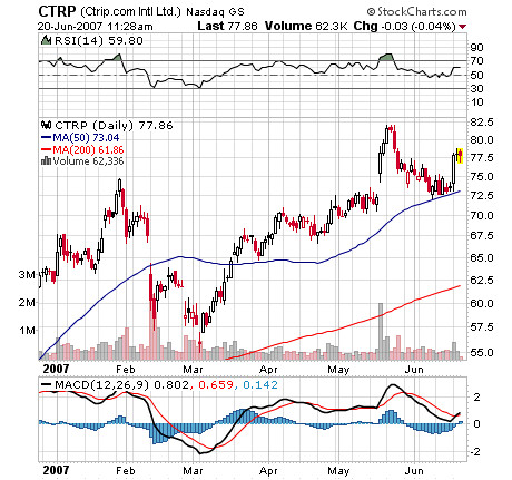 CTRP Stock Market Chart Image
