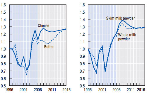 Rising Dairy Prices