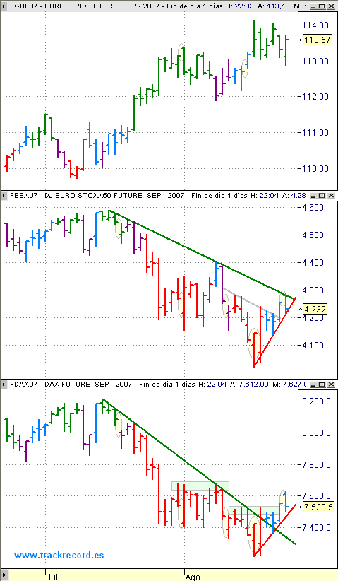 Estrategia Eurex 24 agosto, alerta EuroStoxx50 (vela cian), Dax Xetra (vela cian) y Bund (vela verde)