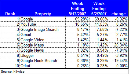 June Hitwise Report: Visits to Google Properties