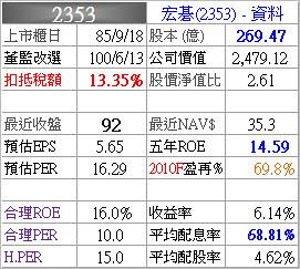 2353_宏碁_資料_993Q