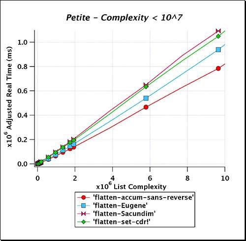 Petite_Complexity_LT_e07