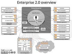 Enterprise 2.0 pic from Flickr