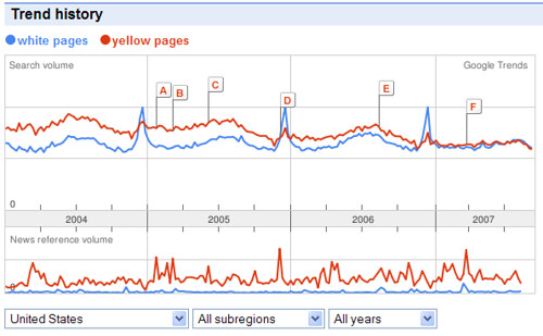 Yellow Pages & White Pages Searches in Google