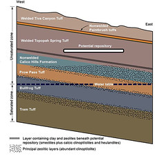 Cross Section of Yucc Mountain Repository (stopnewnukes) Tags: mountain nevada nuclear pollution waste yucca repository yuccamountain