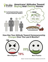 Buy Homes Instead of Renting Can Save Money Trulia.com American Attitudes Toward Buying and Owning Homes