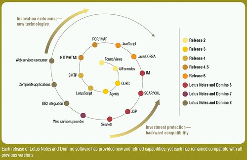 Ed Brill New Lotus white paper on Notes and Domino application – Application Road Map