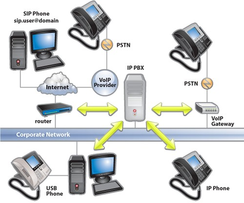 voip overview sip ip pbx ippbx