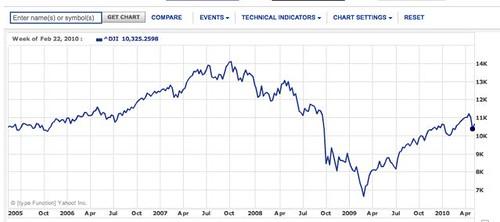 Dow-yahoo-chart