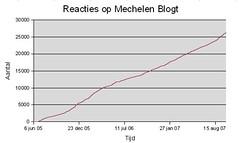 Mechelen blogt reacties