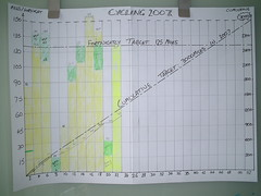 Cycling Progress Chart Updated again