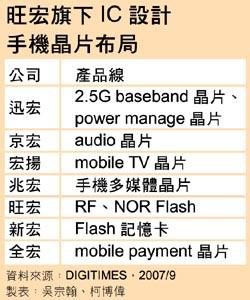 旺宏旗下 IC 設計手機晶片佈局