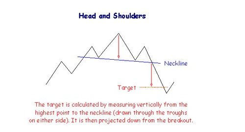 head-and-shoulders-chart