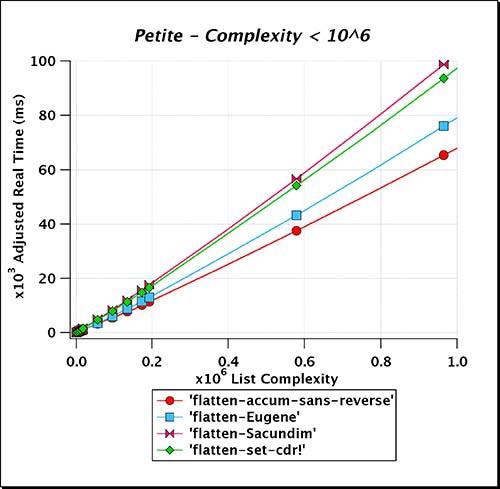 Petite_Complexity_LT_e06