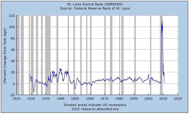 Base money percentage change
