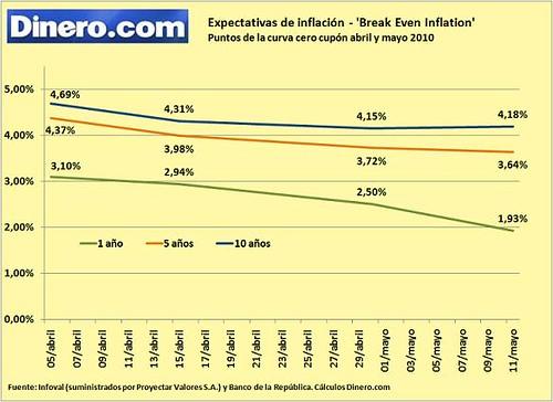 Break Even Inflation