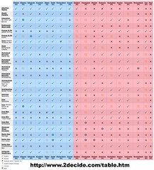 2Decide.com Election '08 Chart of Where the Candidates Stand (kentbye) Tags: election politics presidential visualization republican 2008 democrat election08 ronpaul2008com
