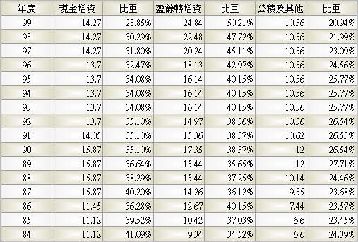 1210_大成_股本形成_993Q