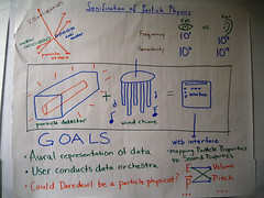 Sonification of Particle Physics