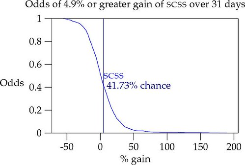 Odds of 4.9% or greated gain of SCSS over 31 days