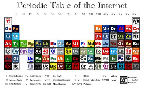 Friday fun periodic table of the internet london blog the concept has now been updated for the 21st century with a periodic table of urtaz Gallery
