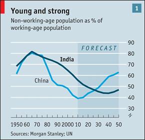 Essay on demographic dividend