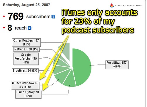 iTunes has 23% of subscribers