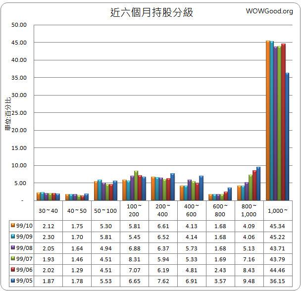 1540_喬福_持股分級表