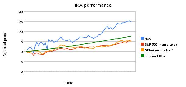 IRA performance