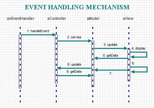intrusion handling mechanism Detector and it uses decision tree algorithm and a feedback mechanism for  effective  technique to improve the detection rate of web-based intrusion  detection.