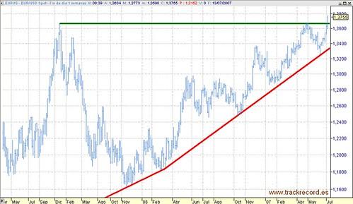 Divisas, Euro-Dólar, EURUS en semanal