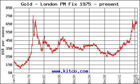 Gold prices chart from www.kitco.com