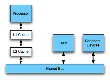 von neumann architecture with cache