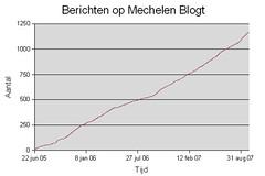 Mechelen blogt berichten