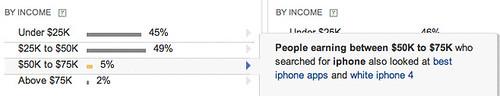 Yahoo Clues : Income detail