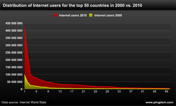 Distribution of Internet users in the top 50 Internet countries in 2000 and 2010