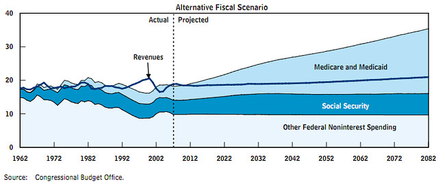 Deficit graph by CBO