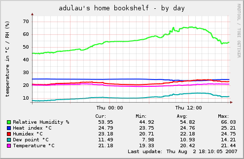 adulau's bookshelf humidity