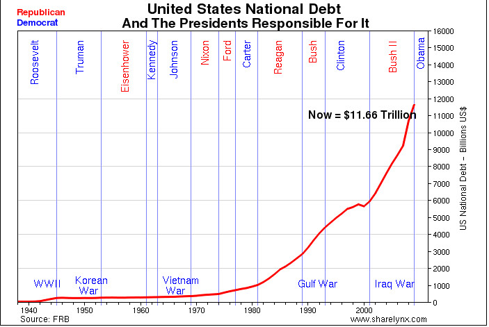 United States National Debt and the Presidents Responsible for it.