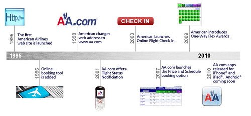American Airlines website timeline